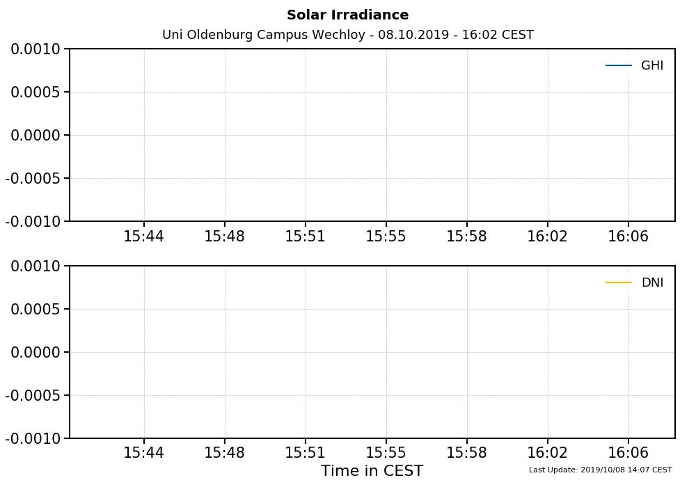 Zeitreihe Strahlungsmessungen 1Hz