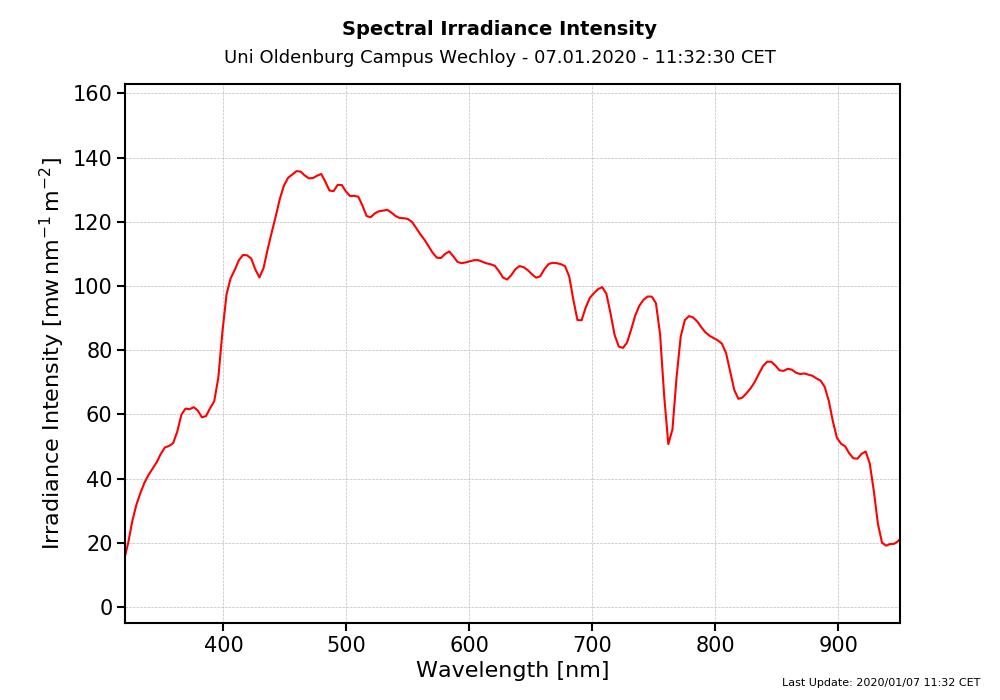Spektralradiometermessungen