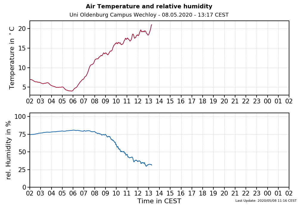 time series temp+rh
