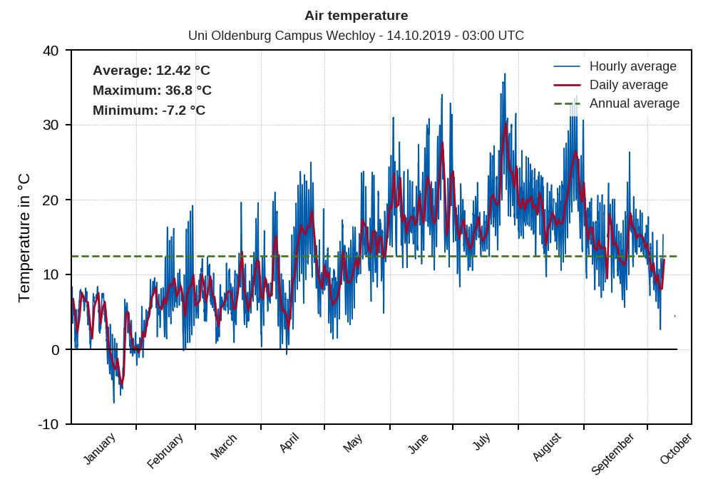 Zeitreihe Temperatur (Jahr)